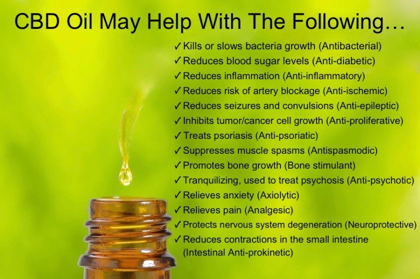 CBD-Oil-May-Help-With-The-Following